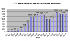 Certificates issued by QSCert